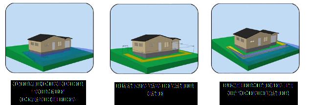 Bescherming van uw huis